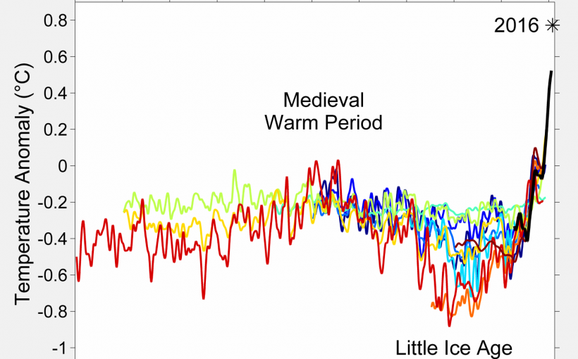 Fluctuations of temperatura in the last centuries