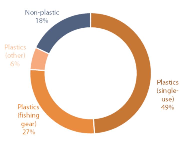 percentuali-rifiuti-marini-commissione-europea