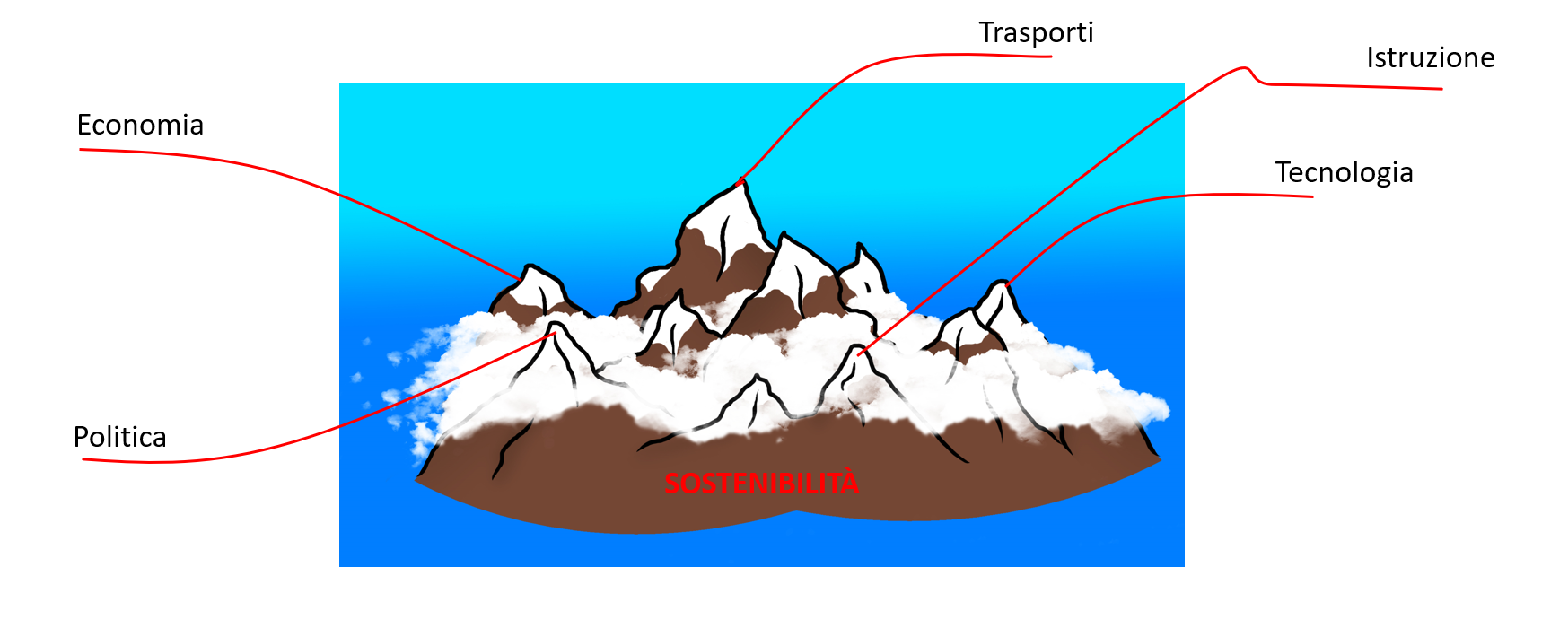 La Legge delle cime della montagna