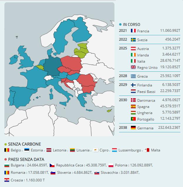 Produzione europea di CO2