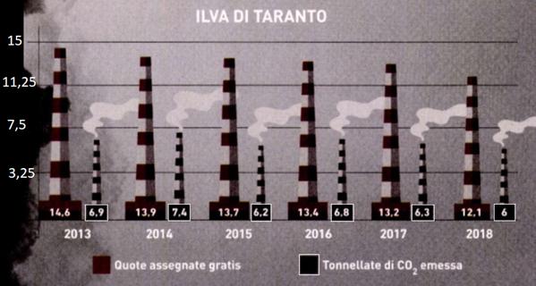assegnazione quote CO2 ILVA