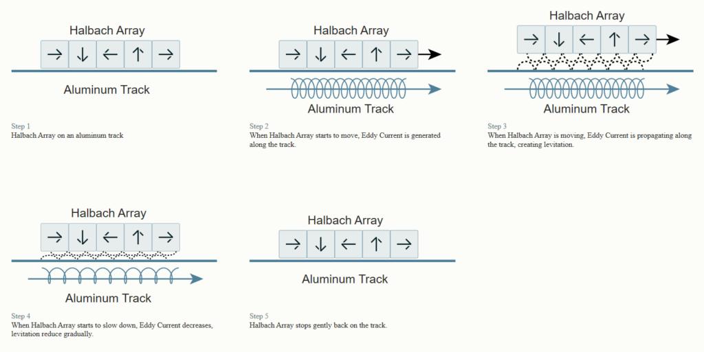 halbach array hyperloop