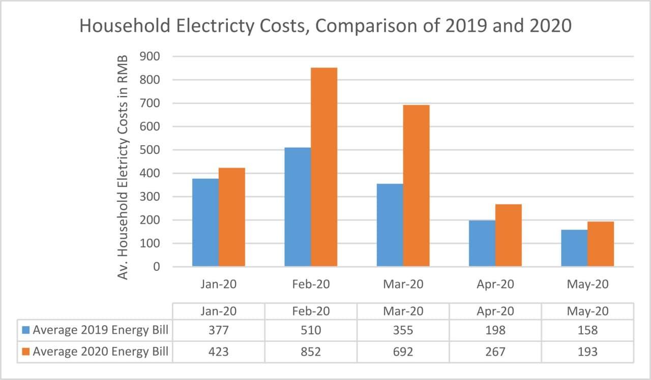 Confronto tra i costi per l'elettricità negli anni 2020 e 2019