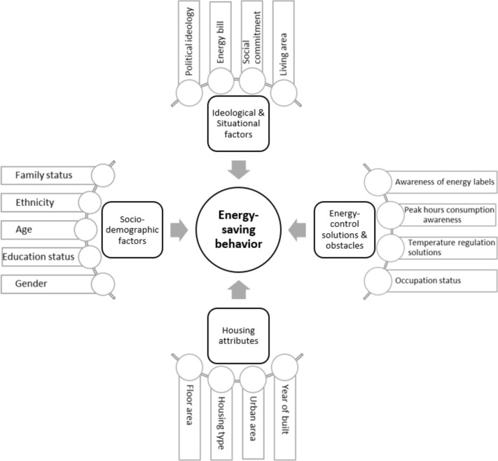 Energy-saving behavior factors