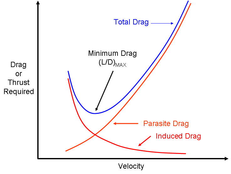 Types of drag for wing profile