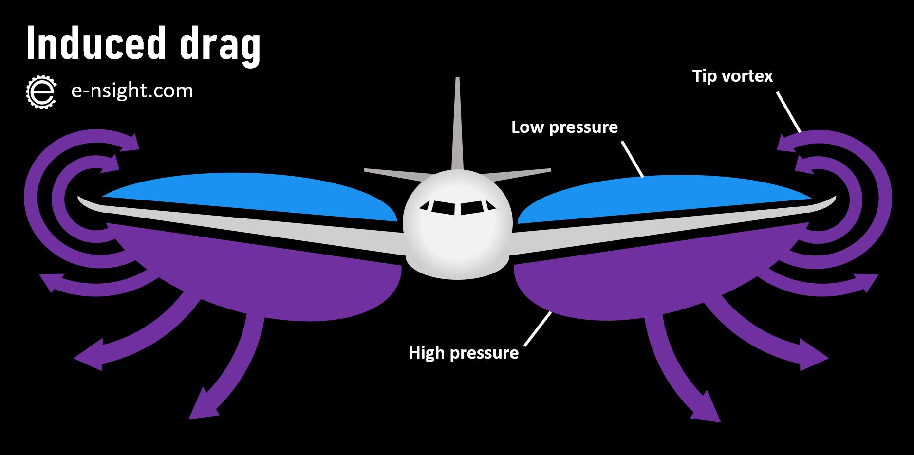 induced drag wingtip vortices